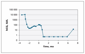 Test na trudnocu hCG graf