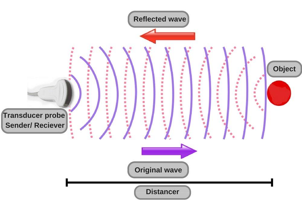 Princip rada ultrazvuka